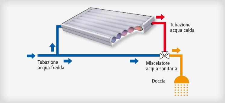 Pannello Solare Solcrafte : Solare termico circolazione naturale solcrafte bg