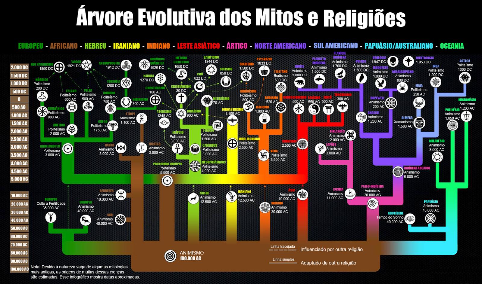 Filme Enjaulados regarding blog de josé lamartine neto: Árvore dos mitos e religiões