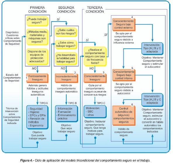 Psicolog a laboral el modelo tricondicional como un for Ph piscina bajo consecuencias