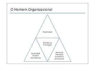 O Homem Organizacional