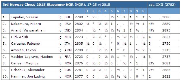Le classement du tournoi d'échecs après 7 rondes sur 9