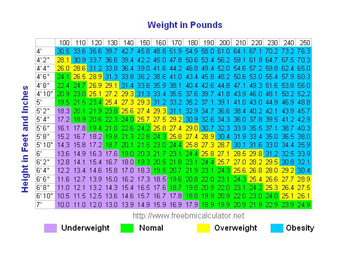 weight chart for women by age and height. height and weight