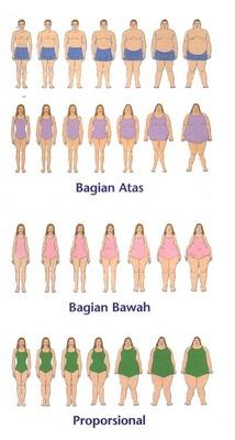 Berat Badan Turun 20 Kg dalam 3 Bulan dan Tetap Sehat, Apa Rahasianya?