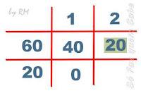 Calculando o MDC de três números. Primeiros dois números