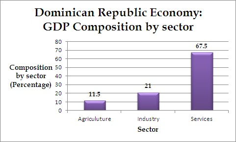 analysis of development in the dominican Dominican republic the following resources are external to the innovation  policy platform: unctad, science, technology & innovation policy review.
