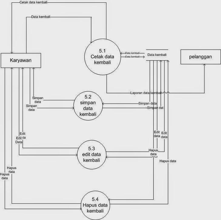 Sistem pengolahan data rental kaset gudang informatika data flow diagram level 2 proses 7 data laporan ccuart Image collections