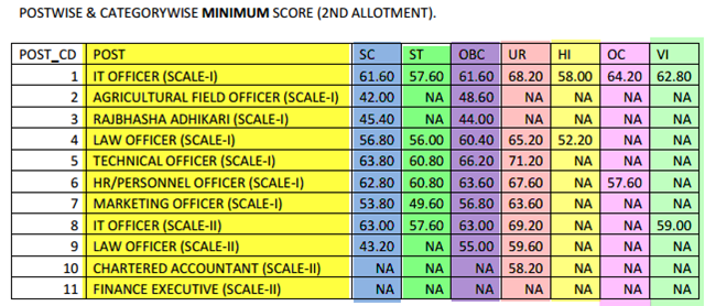 IBPS CWE Specialist Officer II Second Round of Allotment 2013 - 2014.