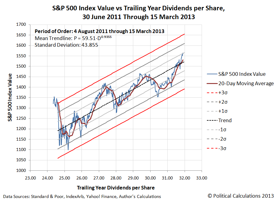 a six state hmm for the s p 500 stock market index