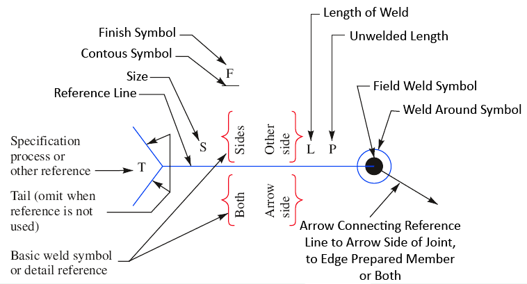 Mechanical Technology Standard Location Of Elements Of A Welding Symbol