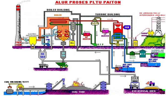 Diagram alur proses pltu paiton asteksinspot diagram alur proses pltu paiton ccuart Choice Image