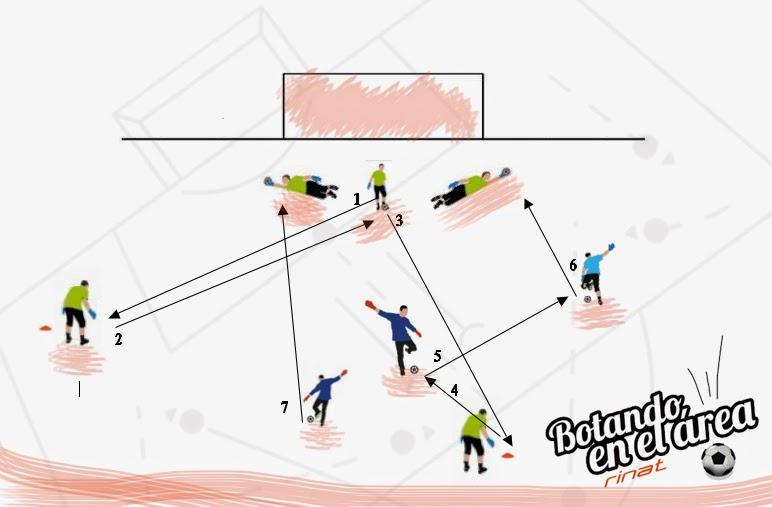 entrenamiento de porteros, consejos para porteros, trabajos de portero, ejercicios, el blog de rinat, el blog del portero, arquero rinat, arquero rinat,