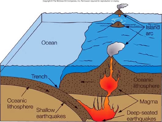 Diagram of submarine volcanoes electrical work wiring diagram diagram of submarine volcanoes images gallery ccuart Images