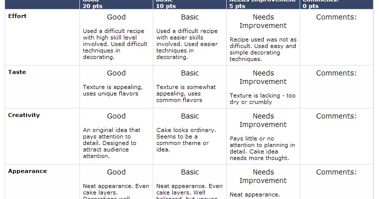 Causes Of Poor Quality Cakes