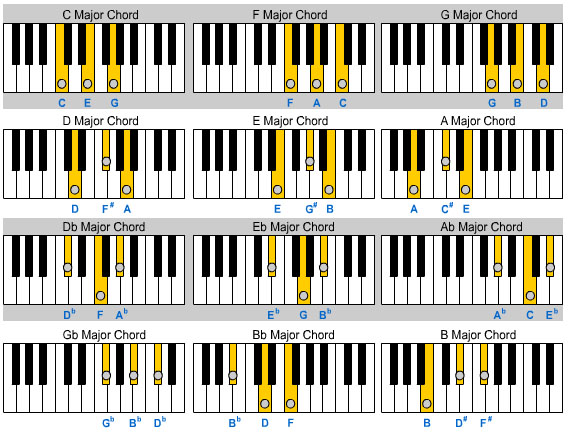 Tuju Nada Teori Dasar Musik Chord Mayor