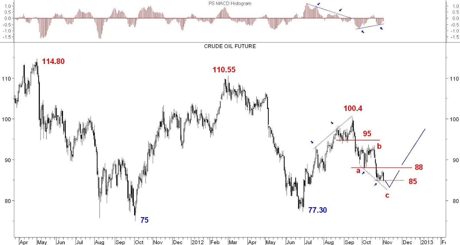 Ropa forex prognoza
