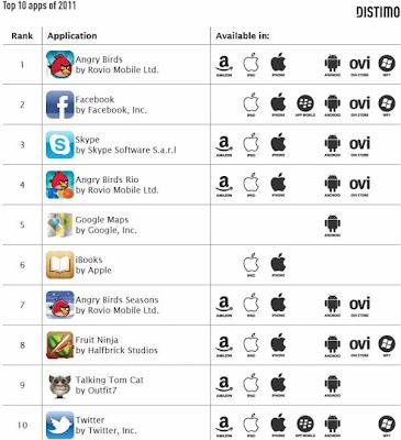 Las 10 aplicaciones para móviles más descargadas de 2011