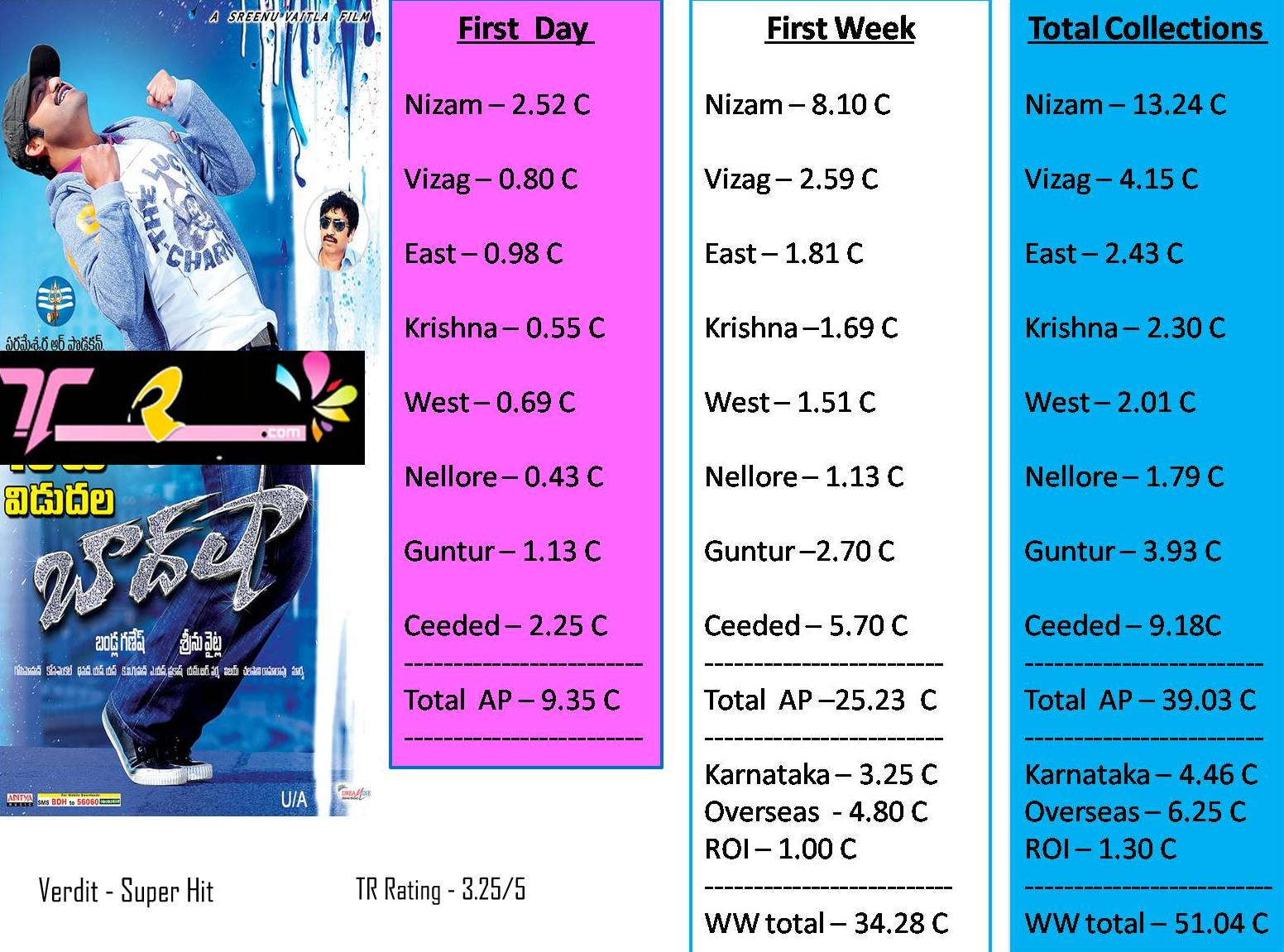 NTR Baadshah Total Collections