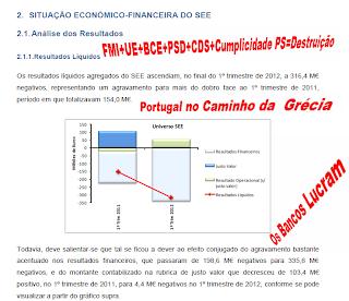 Máfia política portuguesa, Crise econóimica e financeira, resultados da politica de mercado e para os mercados efectuada pelo governo: PSD, CDS, UE, BCE, FMI, com a cumplicidade do PS TROIKA