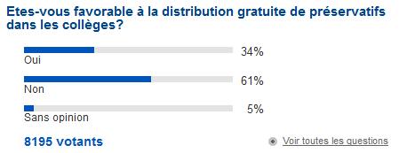 Sondage Europe 1 sur la distribution de préservatifs au collège