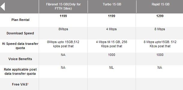 Airtel Faster Speed Broadband Plan 1