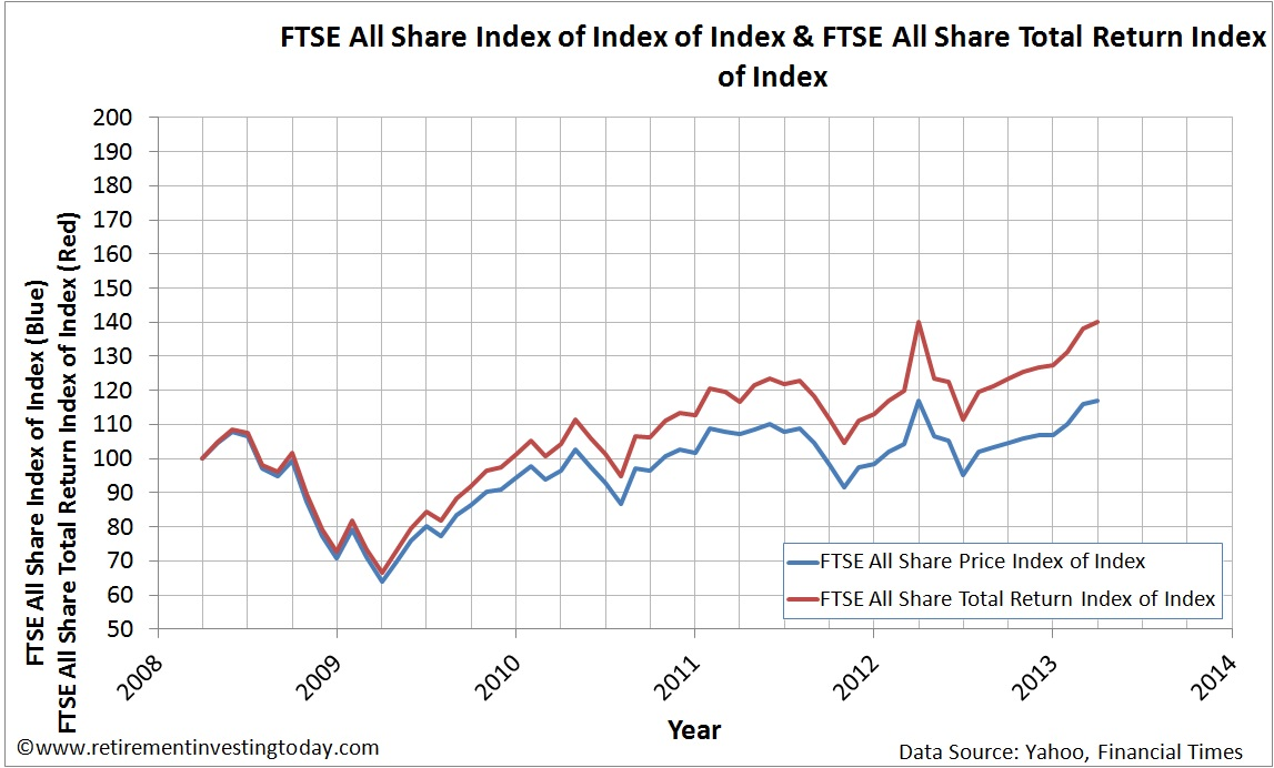 Index of the Graph of the FTSE All Share Price Index and FTSE All Share Total Return Index