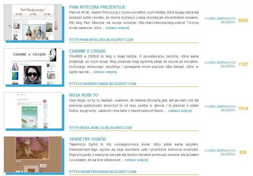 Wyniki konkursu Szyciowy Blog Roku 2012 po odjęciu głosów