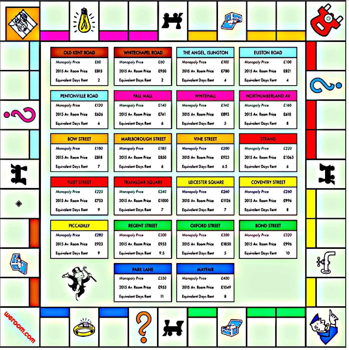 Monopoly Board Property Prices