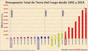 Presupuesto Provincial desde 1992 a 2014