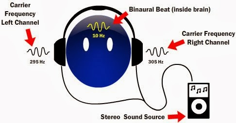 signs symptoms causes of insomnia and binaural beats