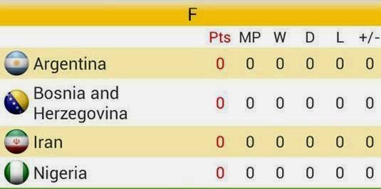 Group F Piala Dunia Brazil 2014