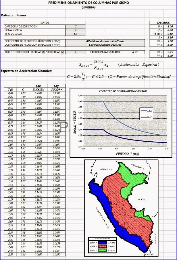 Espectro del sismo