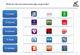 Examining Second Screen through the eyes of