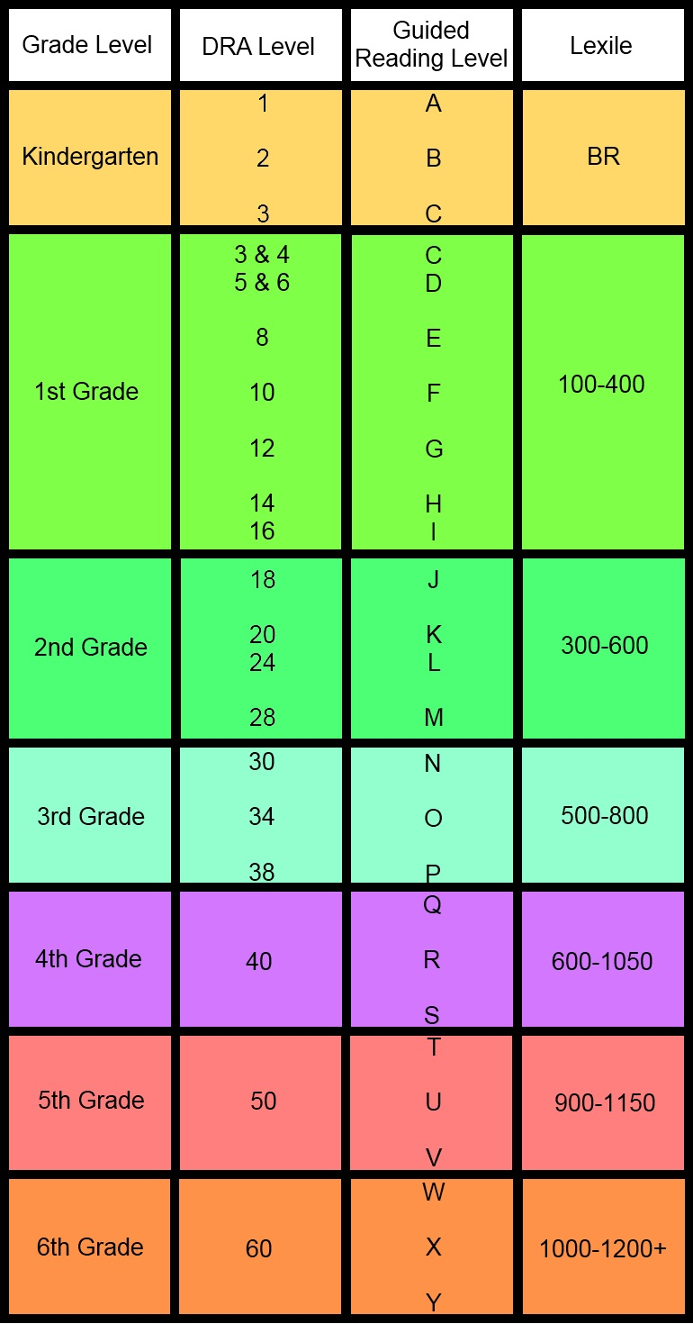 Guided reading levels by grade k k 2018 geenschuldenfo Images