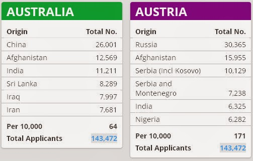 Austria Total Applicants: 143,472 - Australia Total Applicants: 143,472