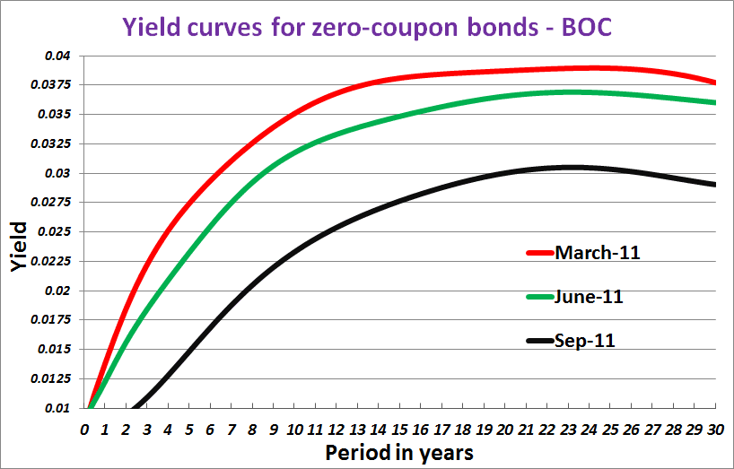 Coupon curves