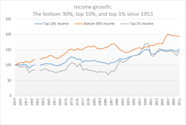 executive pay and income inequality Role of labor unions in the compression of executive pay inequality during the 1940s (frydman and molloy, 2012) role of reductions in income tax rates on executives' incentives to.
