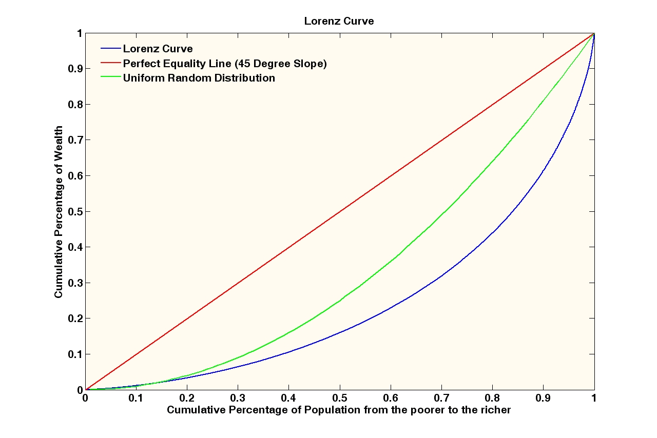 lorenz curve Home use the model   display   specialized displays   world map and all-variable displays   world map, lorenz curve, gini, histogram international futures help system.