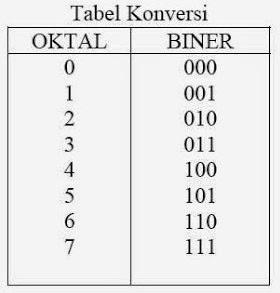 Cara Konversi Sistem Bilangan Biner Ke Oktal Dan Bilangan Oktal Ke Bilangan Biner