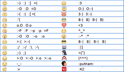 how to make facebook emoticons