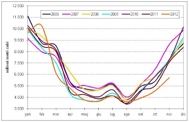 gas2012novembre a Verso la Bancarotta: Novembre 2012, il Collasso dei Consumi di Gas Naturale (e di tutto il Resto)