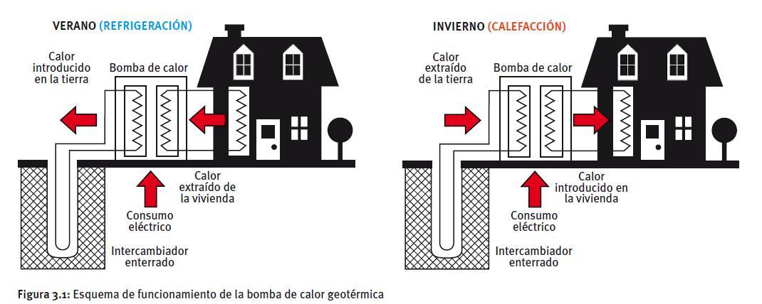 que es una bomba de calor geotermica geotermia i