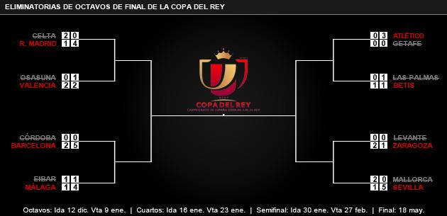 Llaves de los Cuartos de Final de la Copa del Rey 2013
