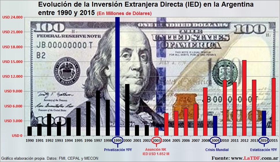 Evolución de la Inversión Extranjera Directa (IED) en la Argentina 1990 a 2015