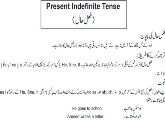learn english grammar tenses in urdu pdf