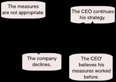 management failure loop