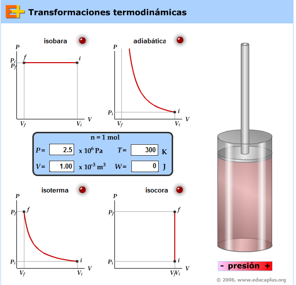 http://www.educaplus.org/play-138-Transformaciones-termodin%C3%A1micas.html#
