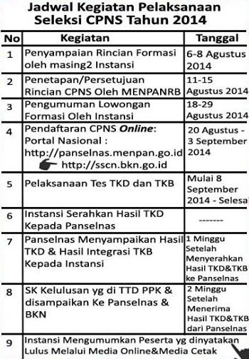 Website Pendaftaran Online CPNS 2014