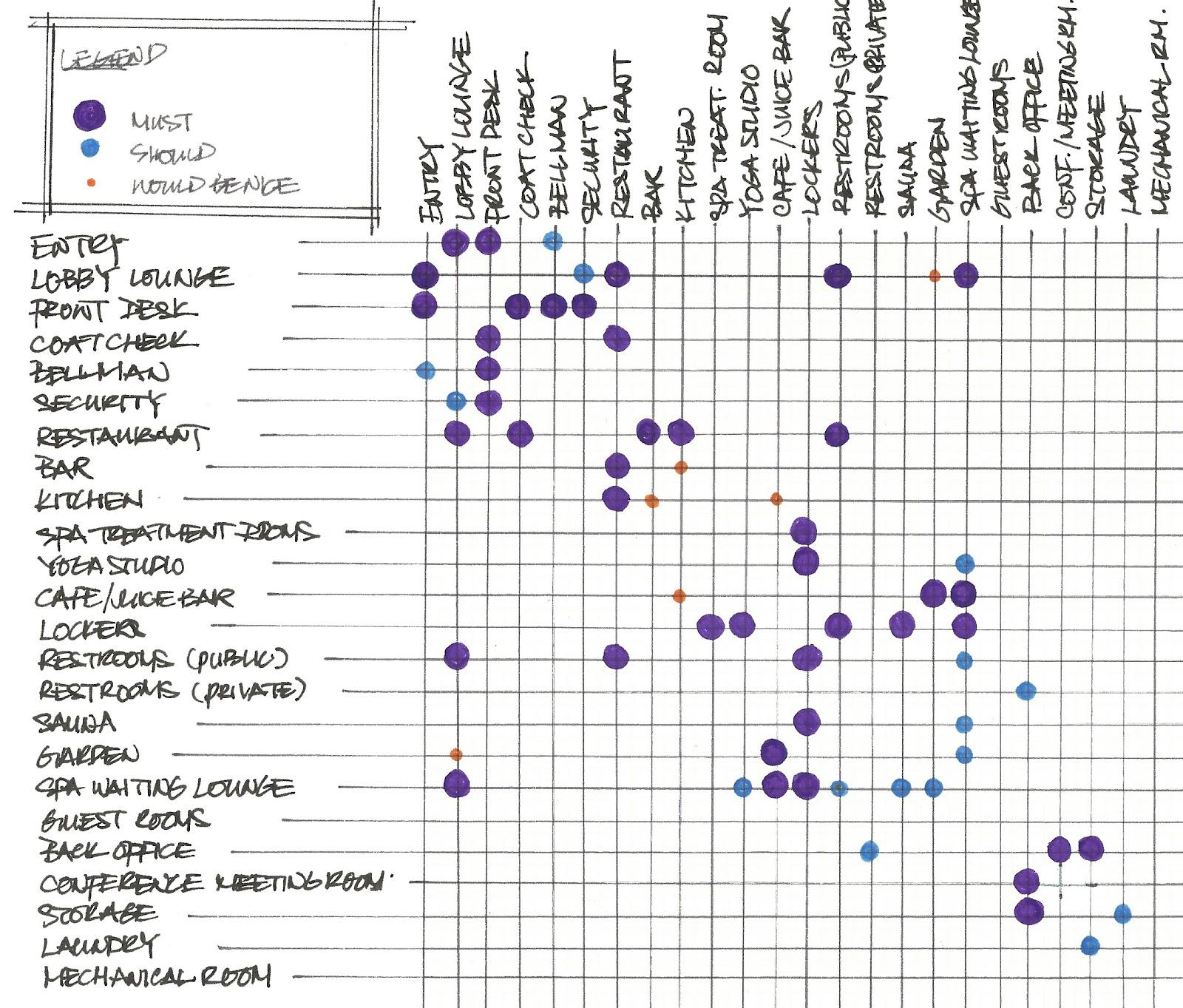 Criteria Matrix Matrix Adjacency Bubble Diagram L Ko