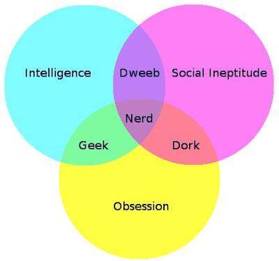 Nerd/Dweeb/Geek/Dork Venn Diagram