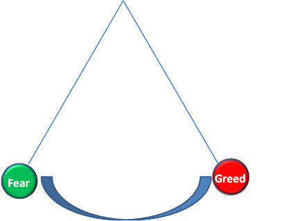 Emotion Pendulum - Greed Or Fear ?